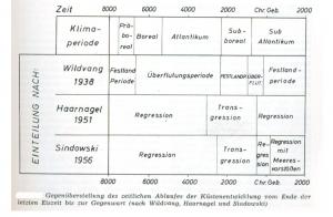 2. Küstenentwicklung Eiszeit-Gegenwart